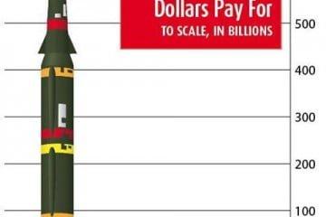 Tax dollars at work