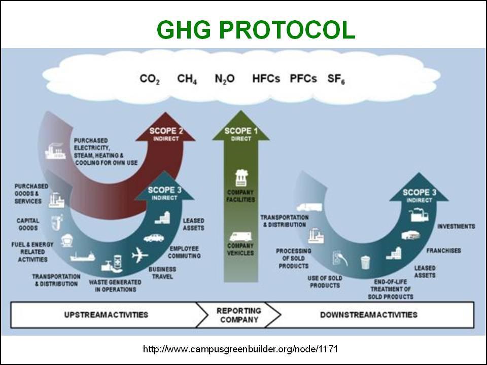 GHG-Protocol