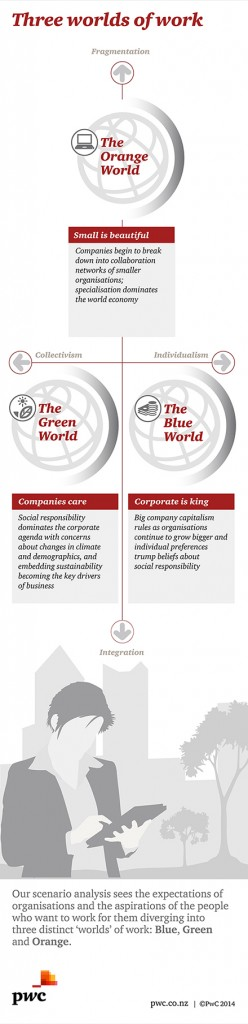 pwc-future-of-work-report-infographic-three-worlds-of-work-440x1810
