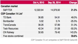 CDP-Canada-vs-TSX-table