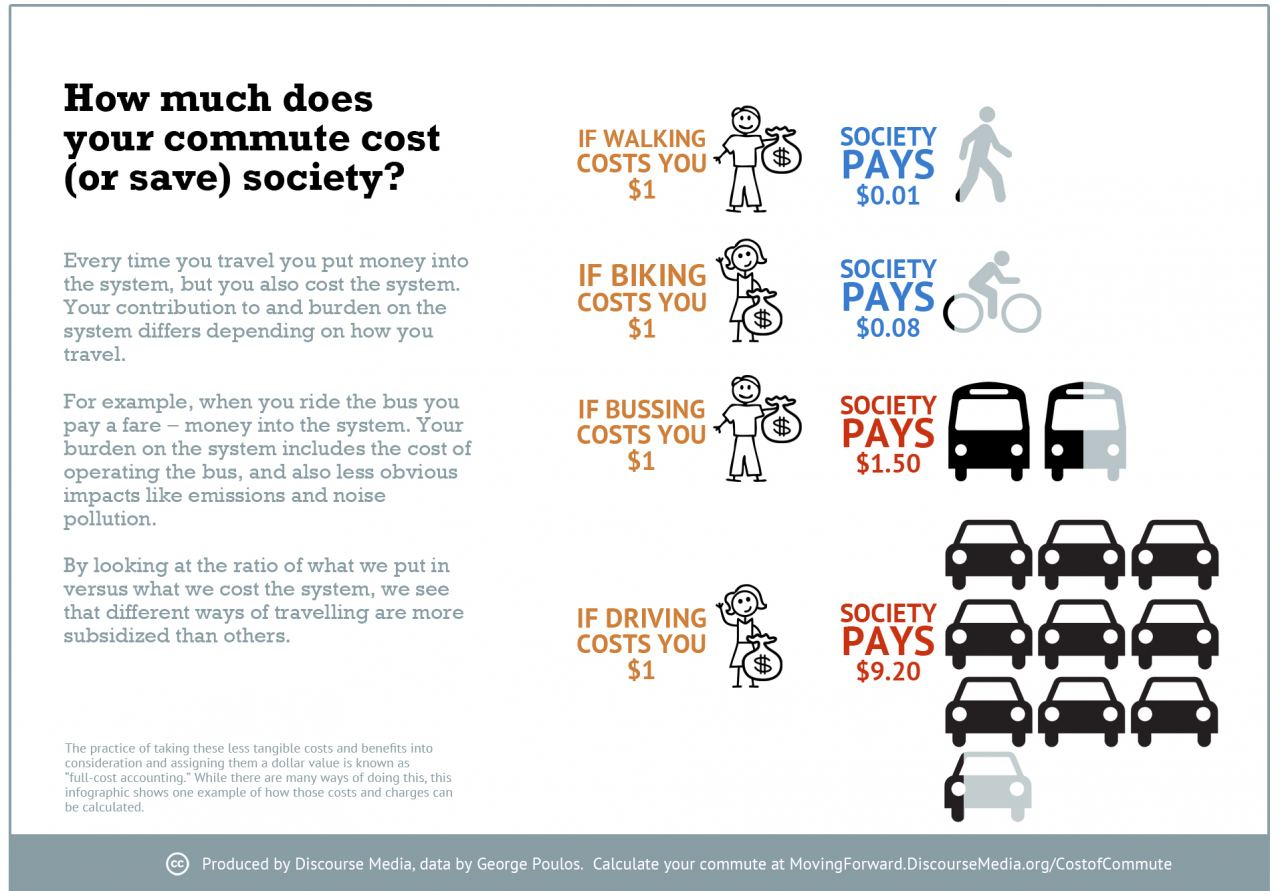 Does Your Method Of Commuting Cost Or Benefit Society