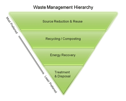 The EPA's hierarchy for the most environmentally sound ways to mitigate solid waste. (Image: EPA.gov)