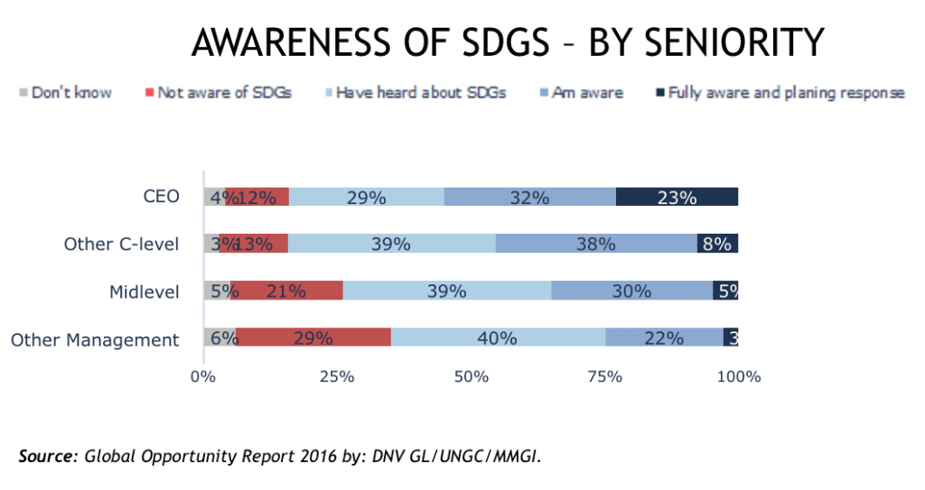 awareness of sdgs