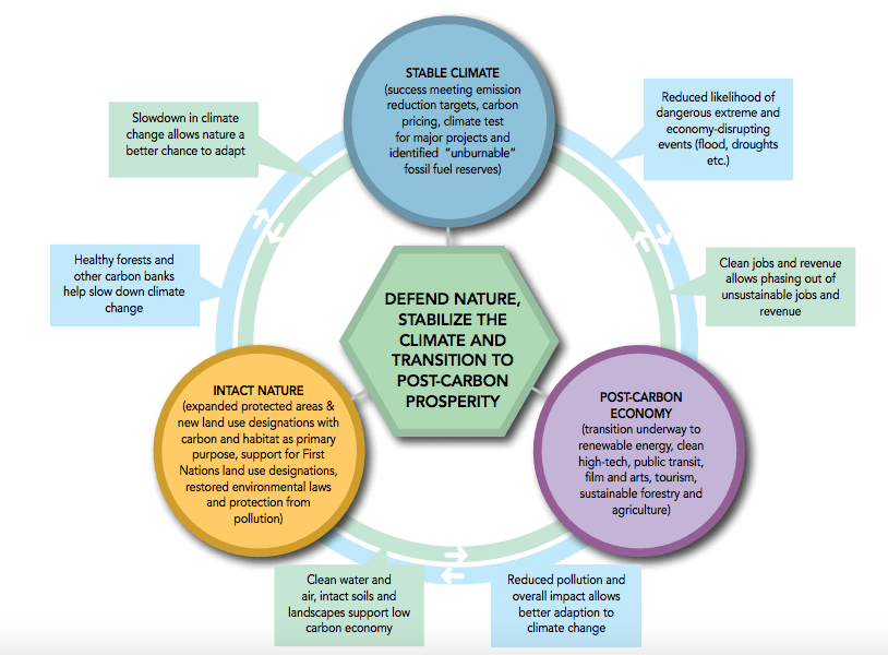 Sierra Club BC main areas of climate action