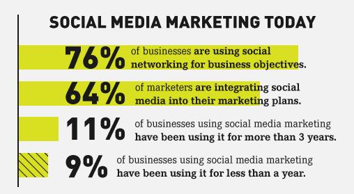 Social media use (1)