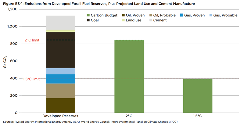 oci-developed-reserves-carbon-budget