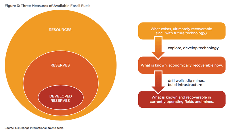 oci-fossil-fuel-terminology