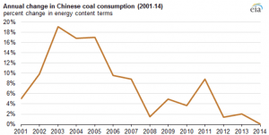 Economic deceleration, industry restructuring, and new energy and environmental policies have slowed the growth of coal consumption in China and are also driving more centralized and cleaner uses of coal. U.S. Energy Information Administration